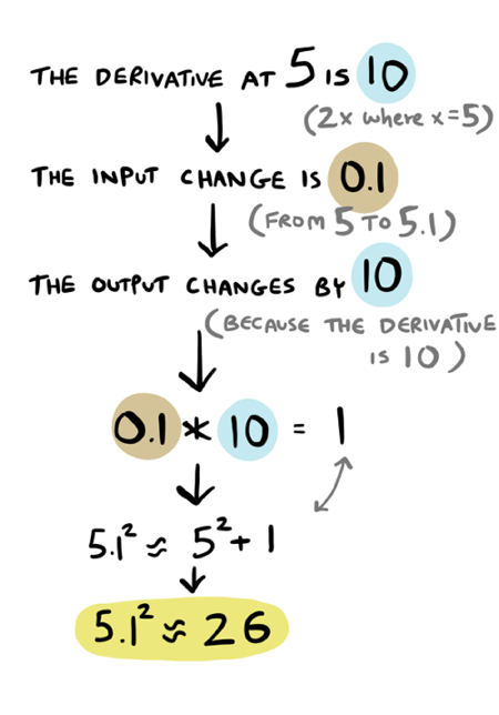 Introduction To Calculus With Derivatives - adit io