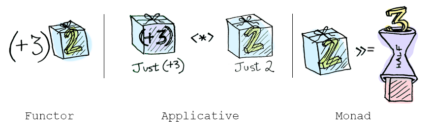 Functor, Applicative and Monad