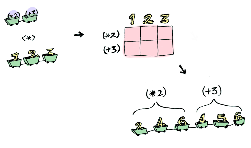 Functors, Applicatives, And Monads In Pictures